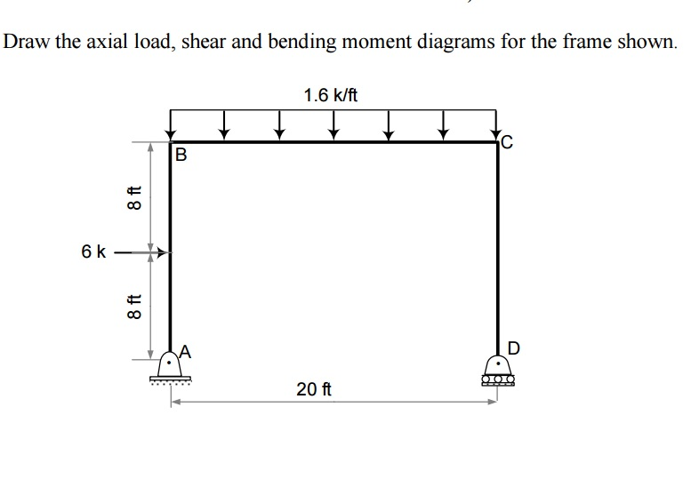 solved draw the axial load  shear and bending moment diag Shear Moment Diagram Distributed Load Shear and Moment Diagrams Advanced