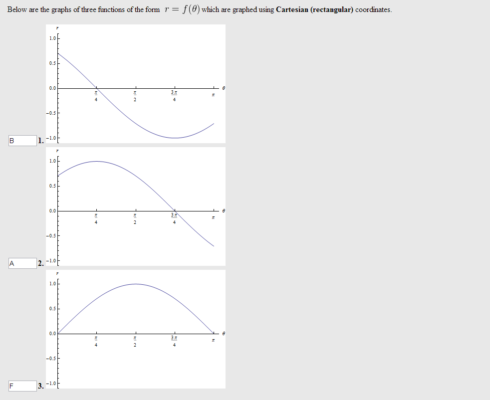 Below are the graphs of three functions of the for