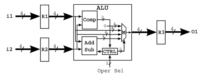 Design and implement an Arithmetic and Logic Unit
