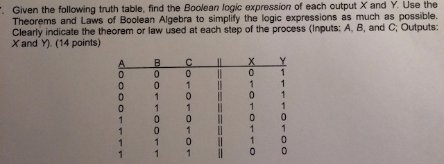 Given the following truth table, find the Boolean