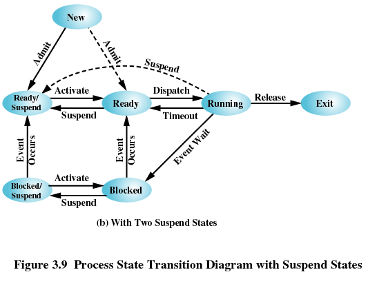 process state transition in operating system pdf