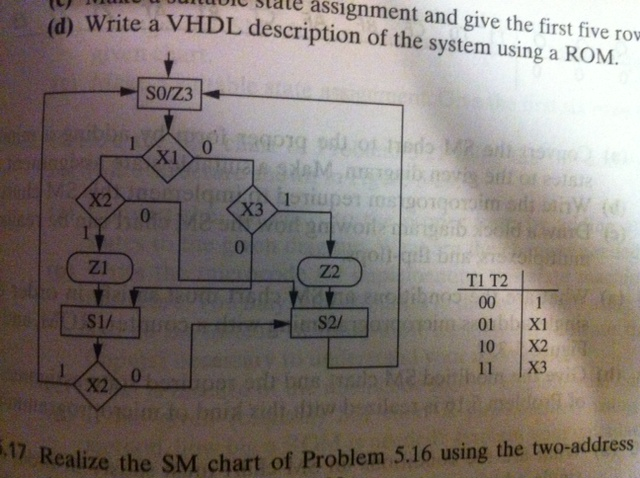 Write a VHDL description of the system using a ROM