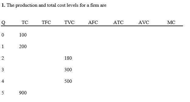 Question: The production and total cost levels for a firm are