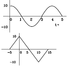 Determine the expressions for the waves shown belo