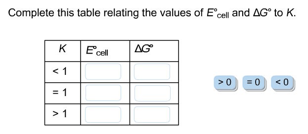 Complete this table relating the values of e degre for Delta s table chemistry