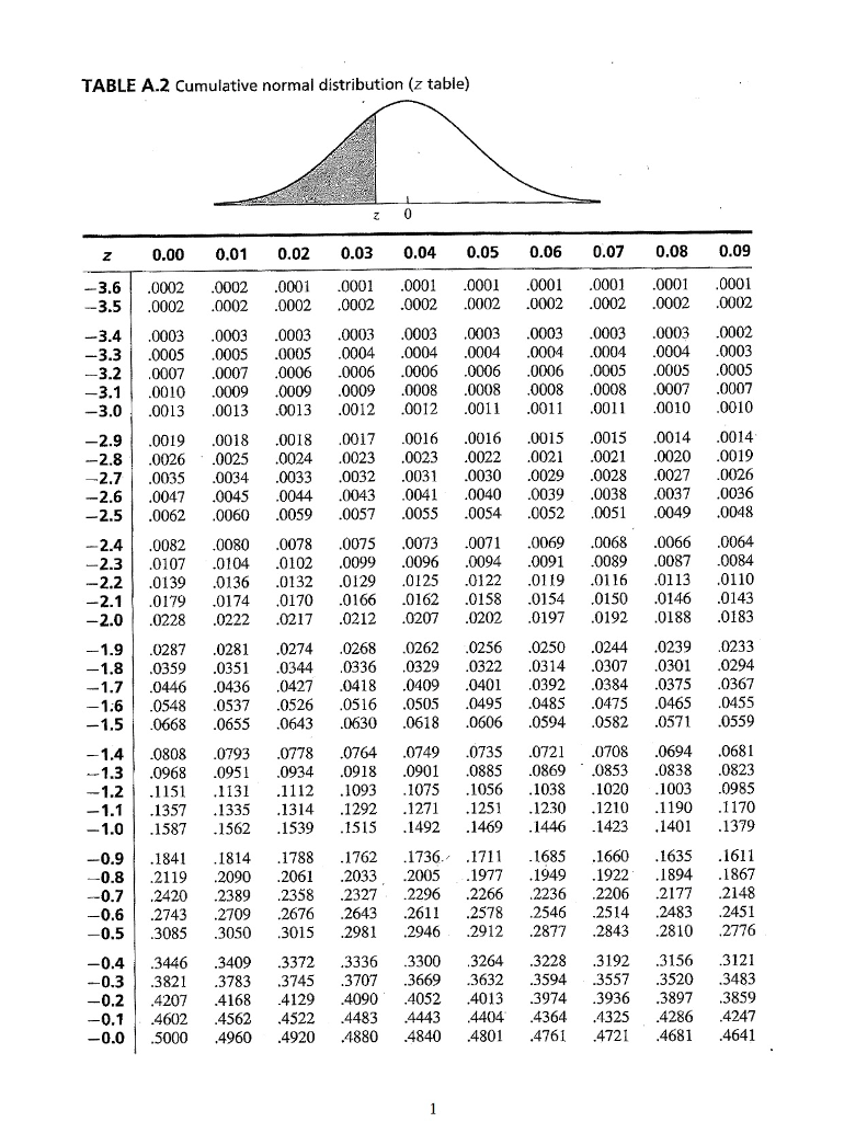 TABLE A.2 Cumulative Normal Distribution (z Table) 0.00 0.01 0.02 0.03 0.04