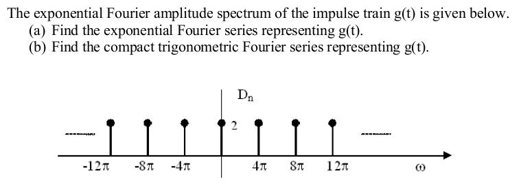 The exponential Fourier amplitude spectrum of the