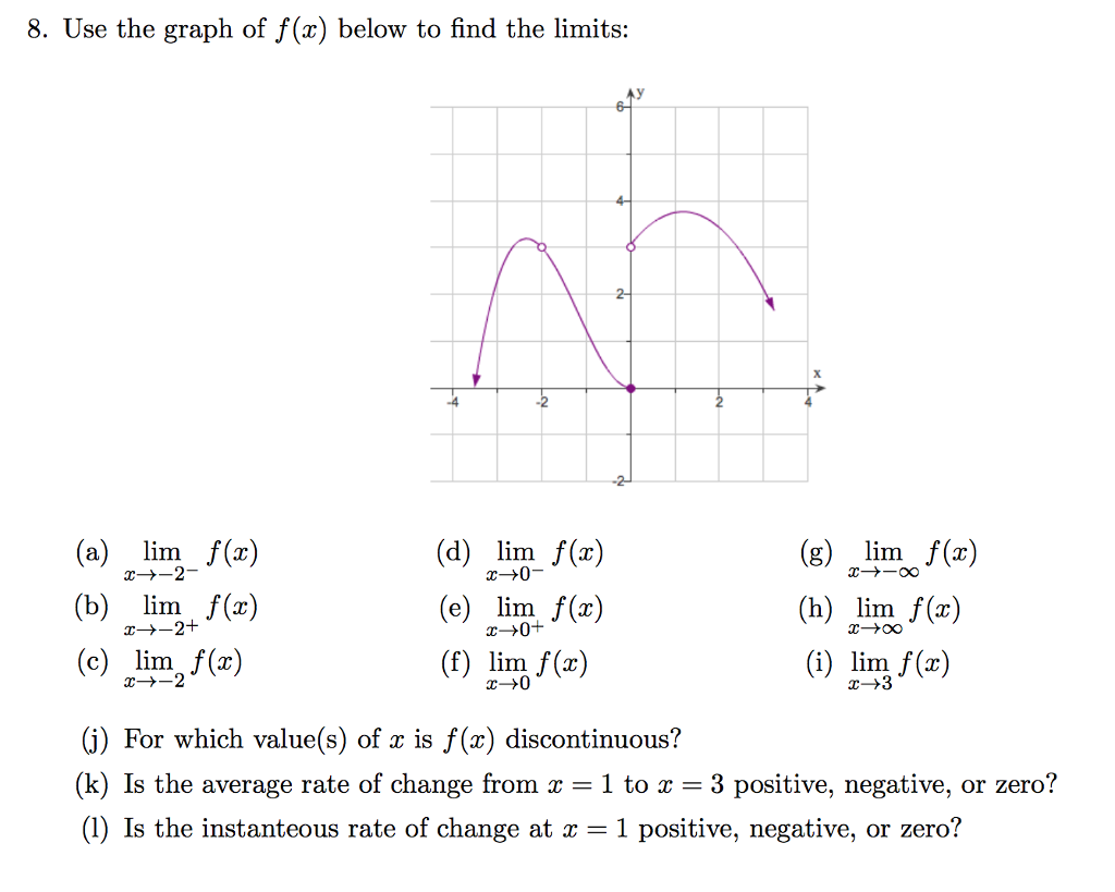 Use The Graph Of F(a) Below To Find The Limits: