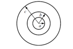 Charges are placed on the concentric hollow sphere