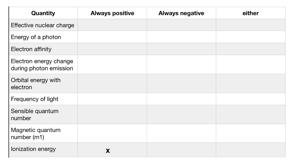 Question: For each value below, identify whether it is always positive,always negative, or can be either p...