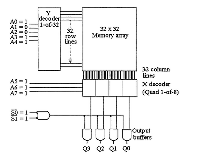 For the given circuit, what memory location is bei