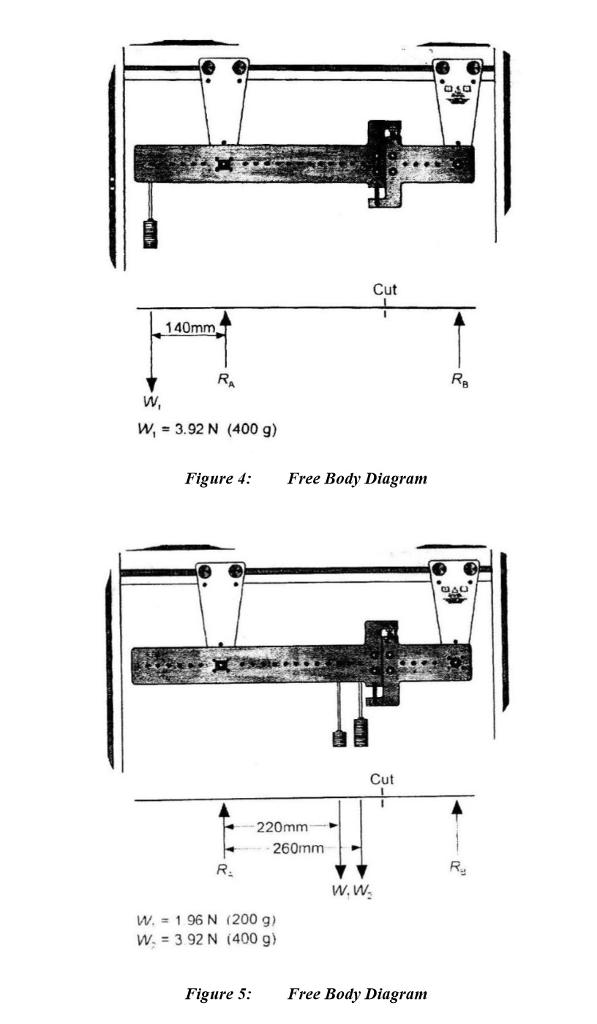 OSO Cut 140mm w, 3.92 N (400 g) Figure 4: Free Bod