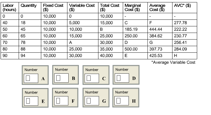 The table below shows the cost structure of a firm