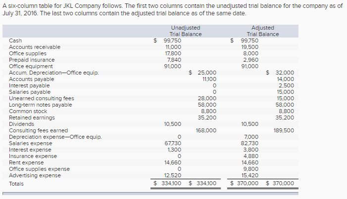 how to make income statement from trial balance