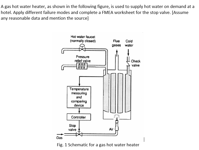 a gas hot water heater as shown in the following figure is used to