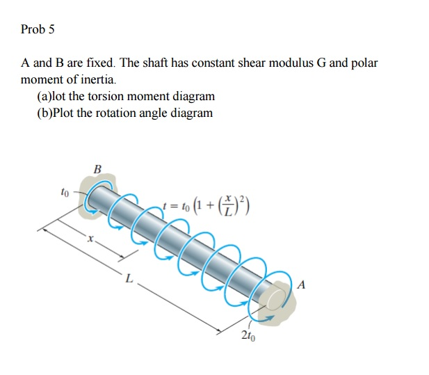 A And B Are Fixed. The Shaft Has Constant Shear Mo... | Chegg.com