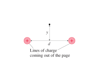 Lines of charge coming out of the page