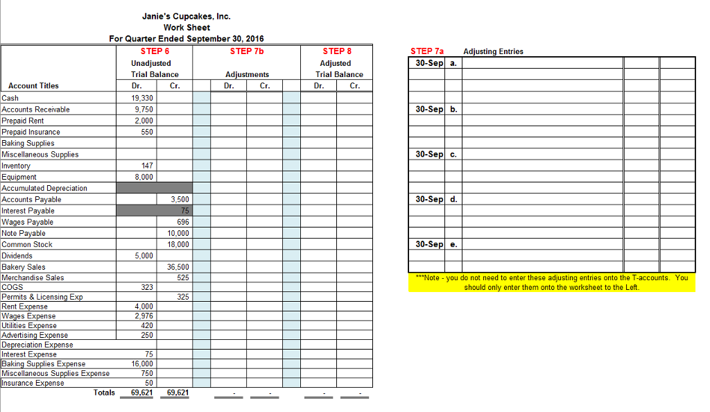 Solved Step 6 Prepare The Unadjusted Trial Balance Use T