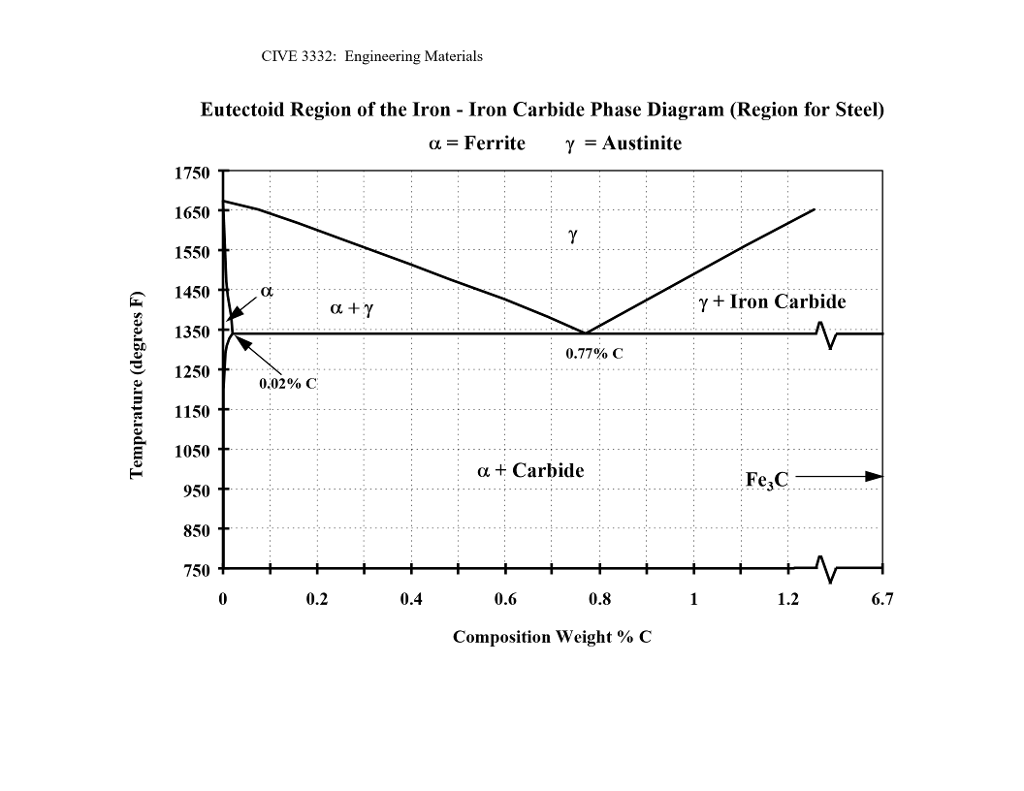 Solved consider 200g steel with 04 carbon content the cive 3332 engineering materials eutectoid region of the iron iron carbide phase diagram gregion for pooptronica Gallery