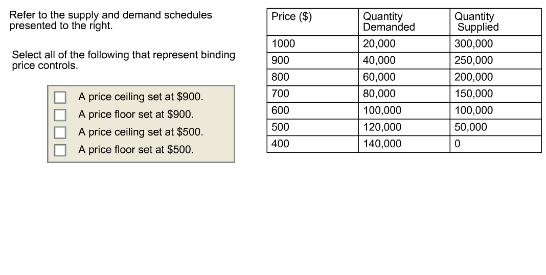 Question: Refer To The Supply And Demand Schedules Presented To The Right.  Select All Of The Following Tha.