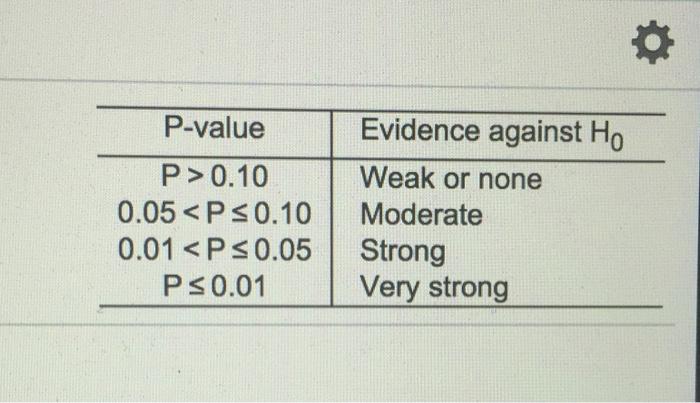 pvalue chart