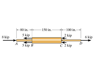 The copper shaft is subjected to the axial loads s