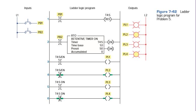 Study the ladder logic program in figure and ans chegg inputs pb1 o pb2 ladder logic program pb1 t45 res rto pb2 retentive timer ccuart Gallery