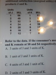 Question: Additional satisfaction (marginal utility) products J and K.  Refer to the data. If the consumer'...