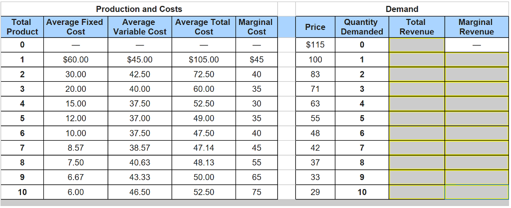 how to find total cost and total revenue average cost