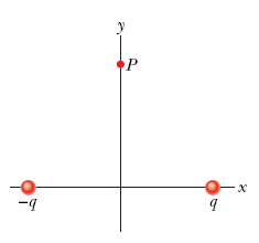 The figure shows two charged particles on an x axi