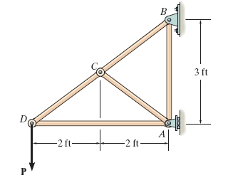 Determine The Force In Each Member Of The Truss. S... | Chegg.com