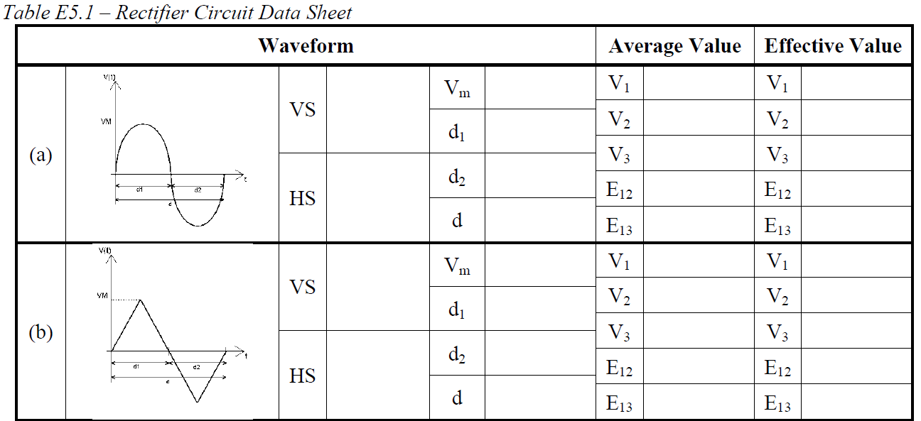 Compute the average and effective values for the s
