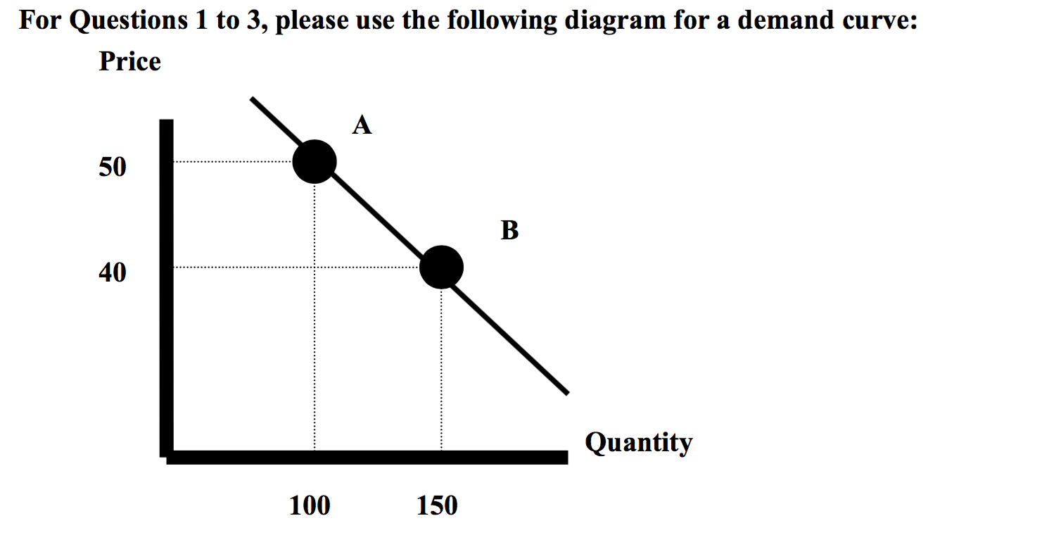 Solved 1 what is the price elasticity of demand moving f for questions 1 to 3 please use the following diagram for a demand curve pooptronica Choice Image
