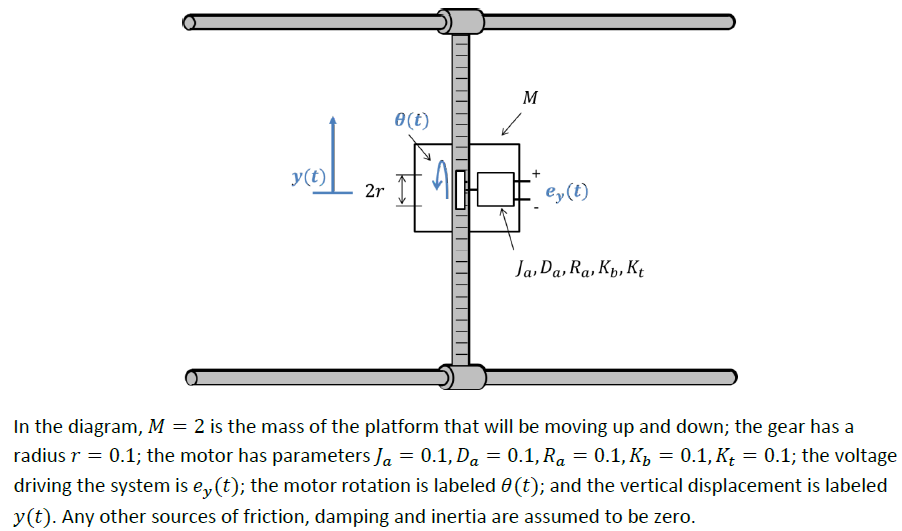 In the diagram, M = 2 is the mass of the platform