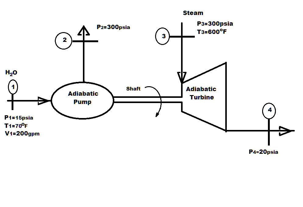 solved  the steam turbine is driving the pump  isentropic