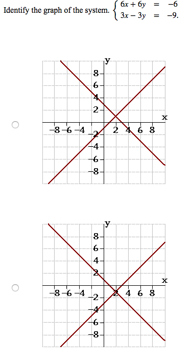 Solved: Identify The Graph Of The System. {6x + 6y = - 6 ...