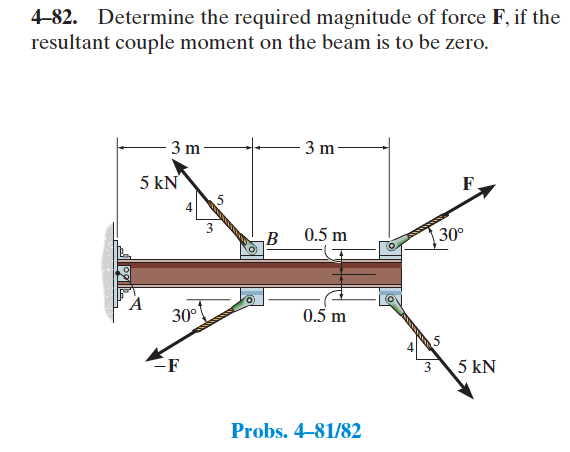 Determine the required magnitude of force F. if th