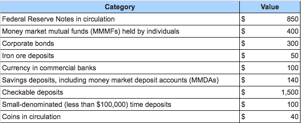 a what is m1 in ironmania million b what is m2 in ironmania Showcase your expertise to 20+ million investors join now  m1, m2 and m3 since 2006, the fed no longer publishes m3 data m1 covers types of money commonly used for payment, which includes .