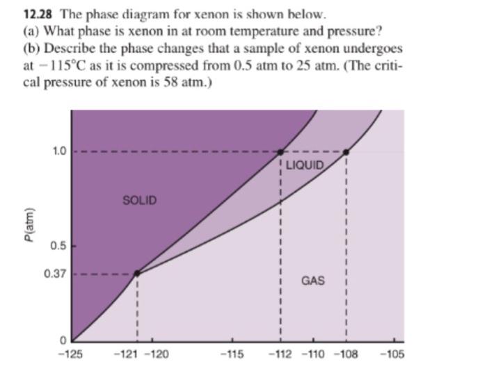 media%2F324%2F324b7eeb 372e 49e8 8696 c6758587028b%2Fimage the phase diagram for xenon is shown below (a) wh chegg com xenon diatomic at nearapp.co