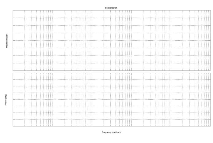 Bode Design solved plot magnitude and phase bode plot for a plot on