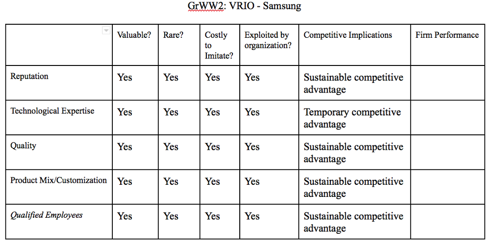 vrio samsung Read this essay on samsung vrio analysis come browse our large digital warehouse of free sample essays get the knowledge you need in order to pass your classes and.