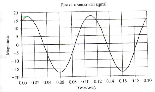 Given the voltage waveform in the below figure, pl