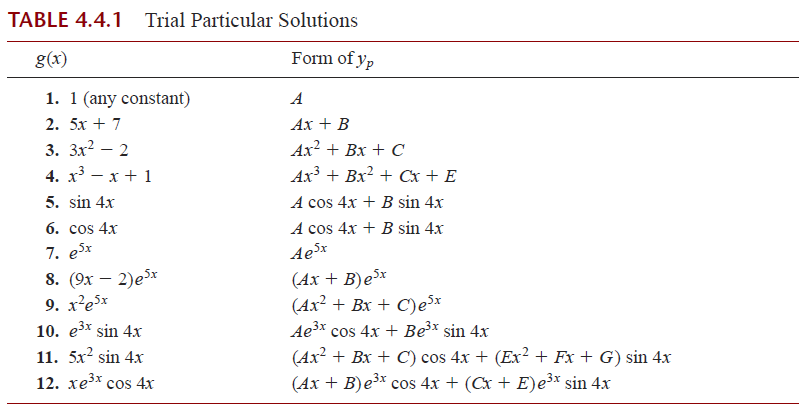 Set Up The Particular Solution But Do Not Solve F