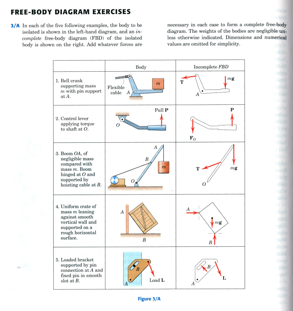 In each of the five following examples the body t chegg free body diagram exercises 3a in each of the five following examples pooptronica