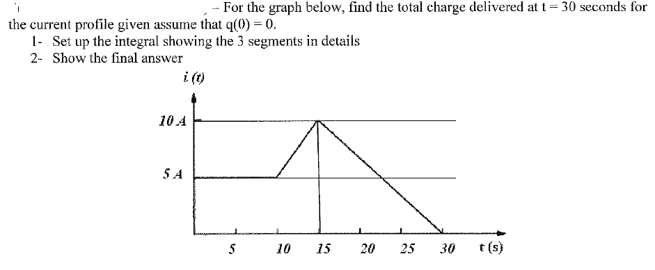 For the graph below, find the total charge deliver