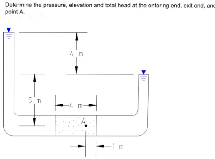 Determine The Pressure Elevation And Total Head A Cheggcom - How to determine elevation
