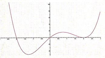 the figure above shows the graph of f', the deriva