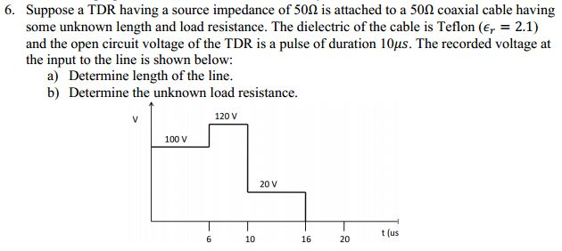 Suppose a TDR having a source impedance of 50Ohm i