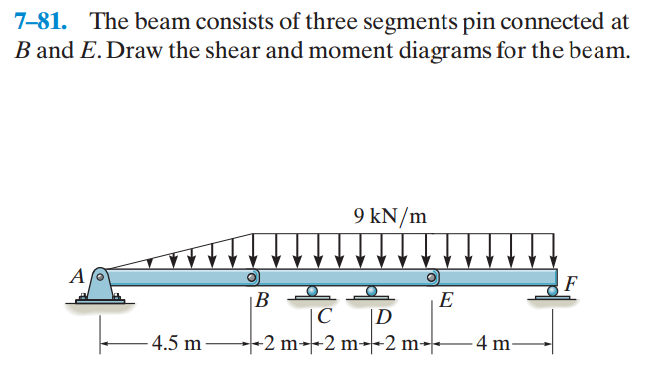 solved 7 81 the beam consists of three segments pin conn beam shear and moment diagram calculator beam shear and moment diagram calculator