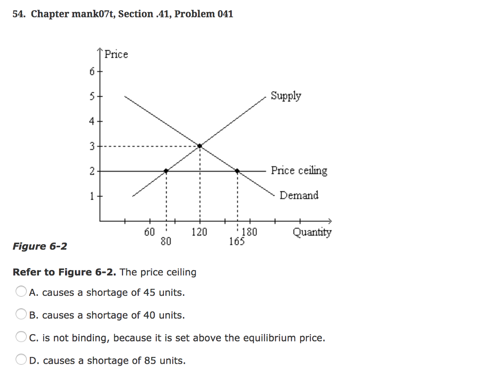 The Price Ceiling 54. Chapter Mank07t, Section .41, Problem 041 Price  Supply 21 大